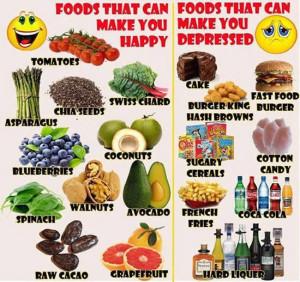 Food Chart 2
